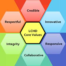 LCHD core values graphic
