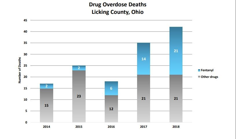 Drug Overdose Deaths Licking County Ohio