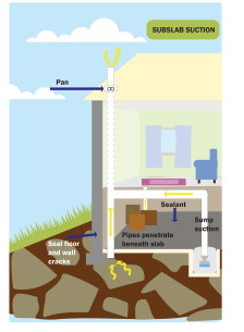 How to lower elevated levels of radon image