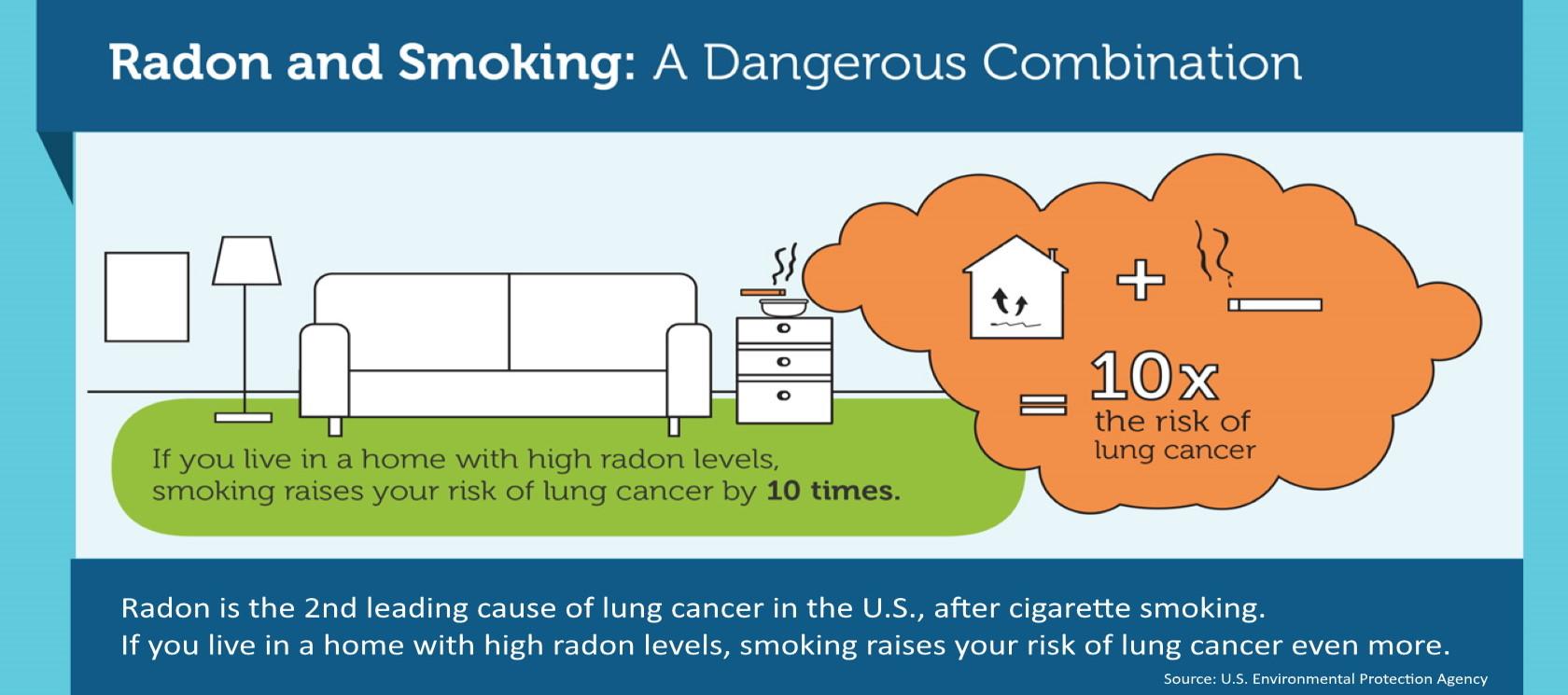 Radon and Smoking image